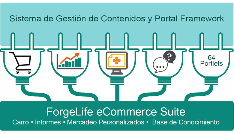 ForgeLife eCommerce Suite