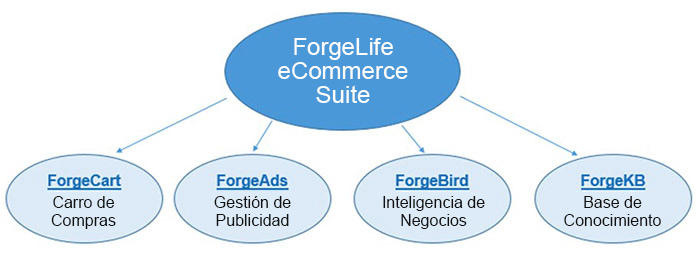 ForgeLife eCommerce Suite has four parts.